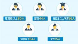 湖南公布167名新闻发言人 近半厅局级以上