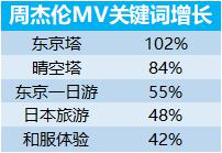 周杰伦新歌带火日本游:粉丝搜索预订激增80%,《说好不哭》同款产品热卖