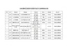 长株潭地区免费开放图书馆文化馆博物馆名录公布,点击查看!
