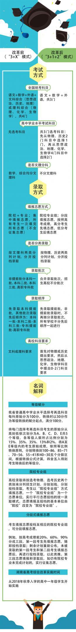 """一图读懂湖南新高考"""" 3+1+2 """"方案"""