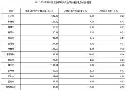2018年湖南8市州旅游及相关产业增加值破百亿元