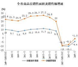 1-4月湖南商品房销售面积同比下降4.4% 其中办公楼下降44.1%