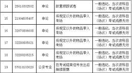 成绩无效!湖南省2019年公务员录用考试笔试6考生答卷雷同