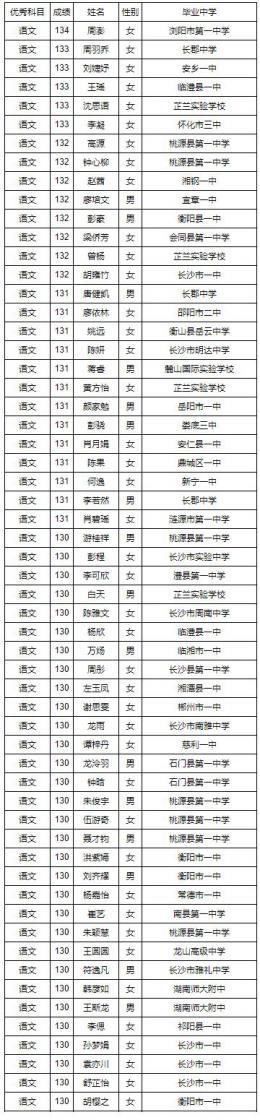 【权威发布】最新注册送白菜网站大全省2019年普通高考单科优秀名单