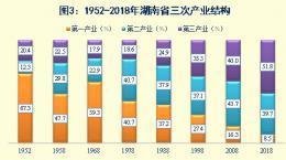 城鎮常住人口:1949年-2018年,235.95萬人增加到3864.7萬人
