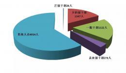 快看,湖南上半年反腐成績單新鮮出爐!