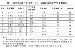 """上半年湘潭的""""气""""质如何?优良天数同比增加4天"""