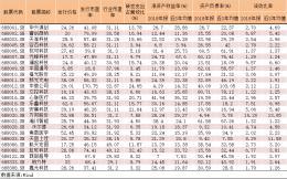 科创板开锣!25家公司悉数上涨 4只股票涨幅超过200%