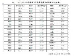 50城房价收入比排名出炉:长沙压力最小,深圳最高达36.1