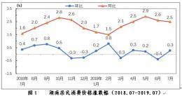 7月份湖南居民消費價格上漲2.5% 豬肉價格上漲4.3%