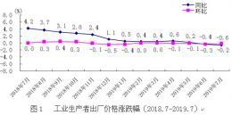7月份湖南工業生産者出廠價格下降0.6%