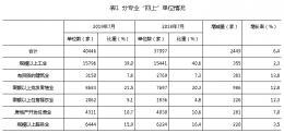 """7月底湖南""""四上""""单位稳步增长,实有""""四上""""单位40446家"""