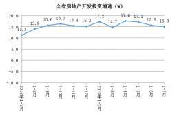 1-7月湖南房地產開發投資增長15.0%