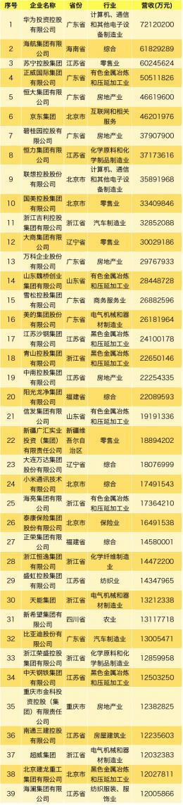 2019中國民企500強發布!湖南7家上榜