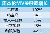 周杰倫新歌帶火日本游:粉絲搜索預訂激增80%,《說好不哭》同款產品熱賣