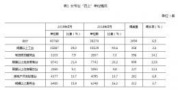 """8月底湖南实有""""四上""""单位40768家,比去年同期增长6.5%"""