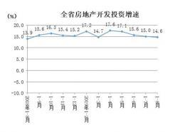 湖南房地产1-8月开发投资2653.36亿元,增长14.6%
