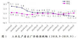 9月份湖南工業生産者出廠價格下降1.2%