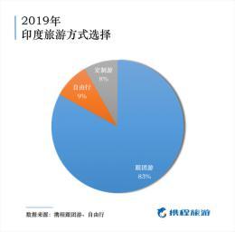 今年中國赴印度遊人數增加70% 這些城市簽證辦理人氣最高