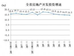 湖南省统计局发布相关数据 1-9月湖南房地产开发投资增长14.3%